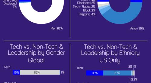 Workforce Diversity at Yahoo