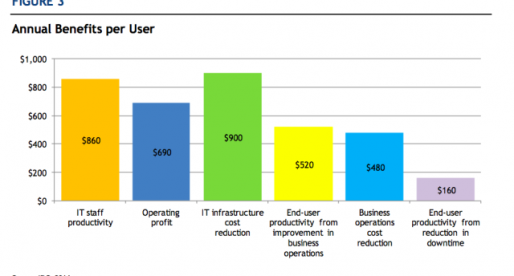 Companies Can Save Big by Simplifying Their IT