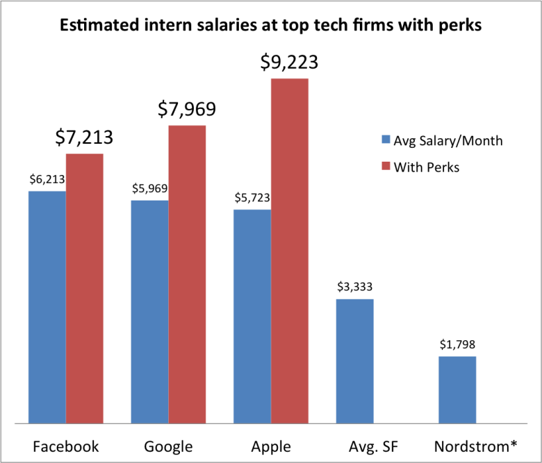 Check out the juicy salaries of Silicon Valley interns