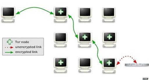 Facebook sets up link to its netwrok via Tor