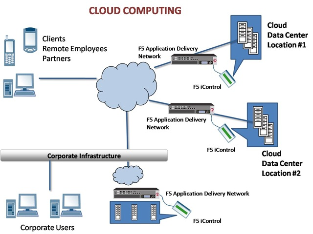 Interested in Cloud computing? Here are 11 tutorials you may like