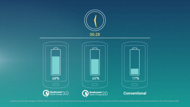 This Charger Can Take Your Phone Battery From 0 To 80% In 35 Minutes