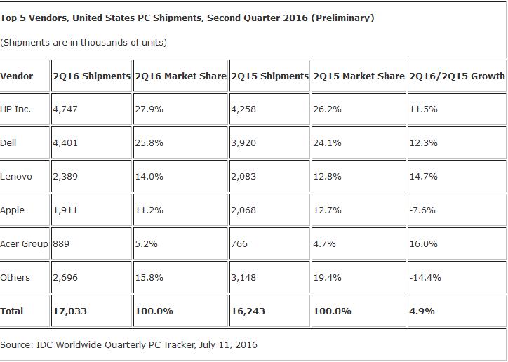 PC shipments Q2 US IDC