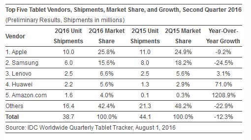IDC tablet market report Q2 2016