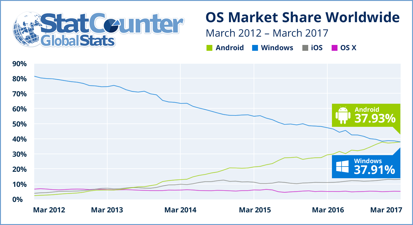 Android internet usage milestone
