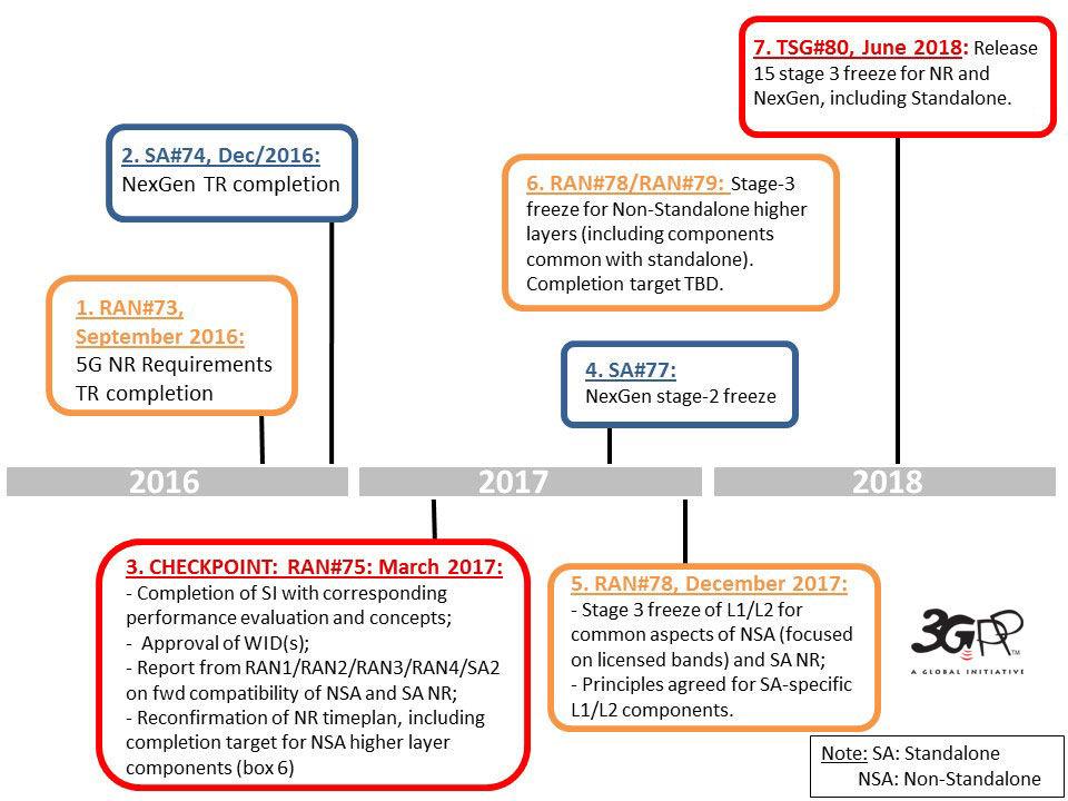 3GPP-5G-timeline