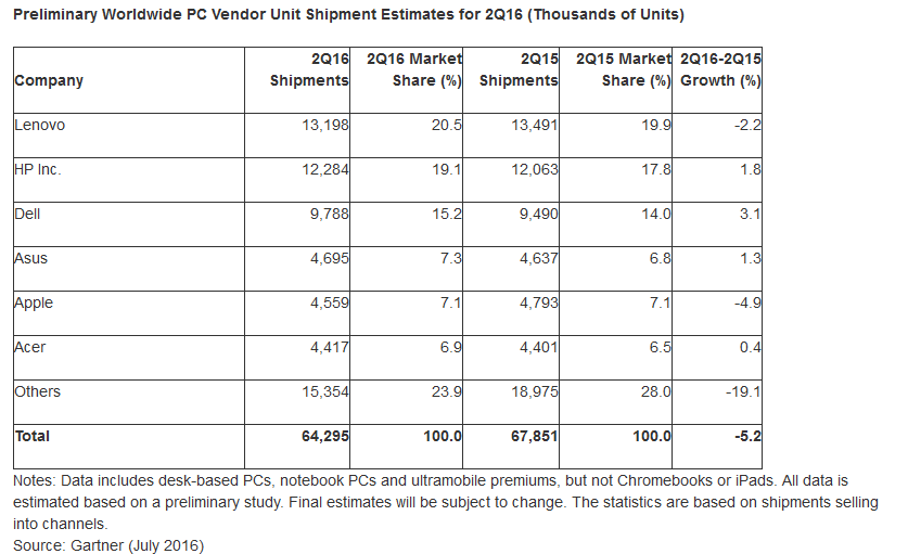 PC shipments Q2 Gartner