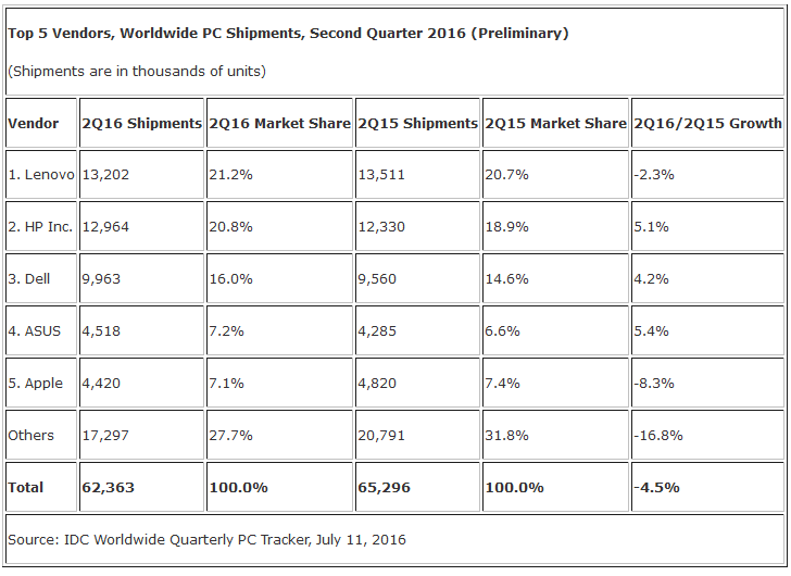 PC shipments Q2 IDC