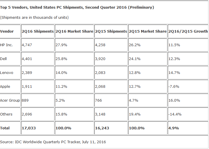 PC shipments Q2 US IDC