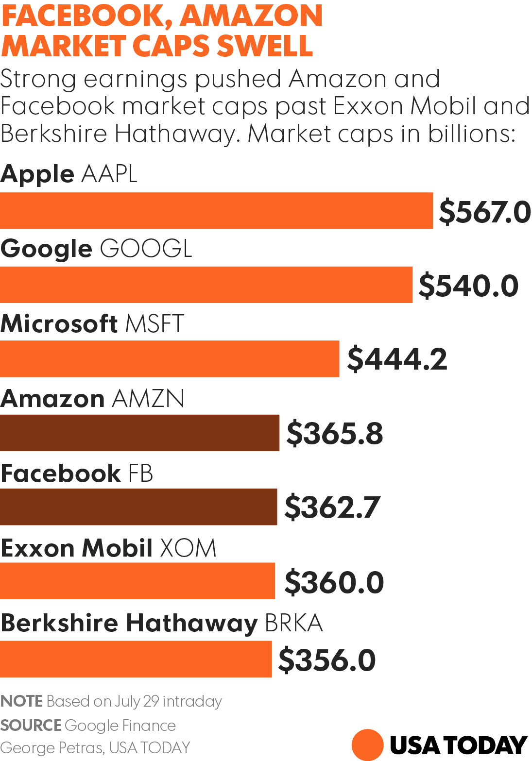 USA today top companies