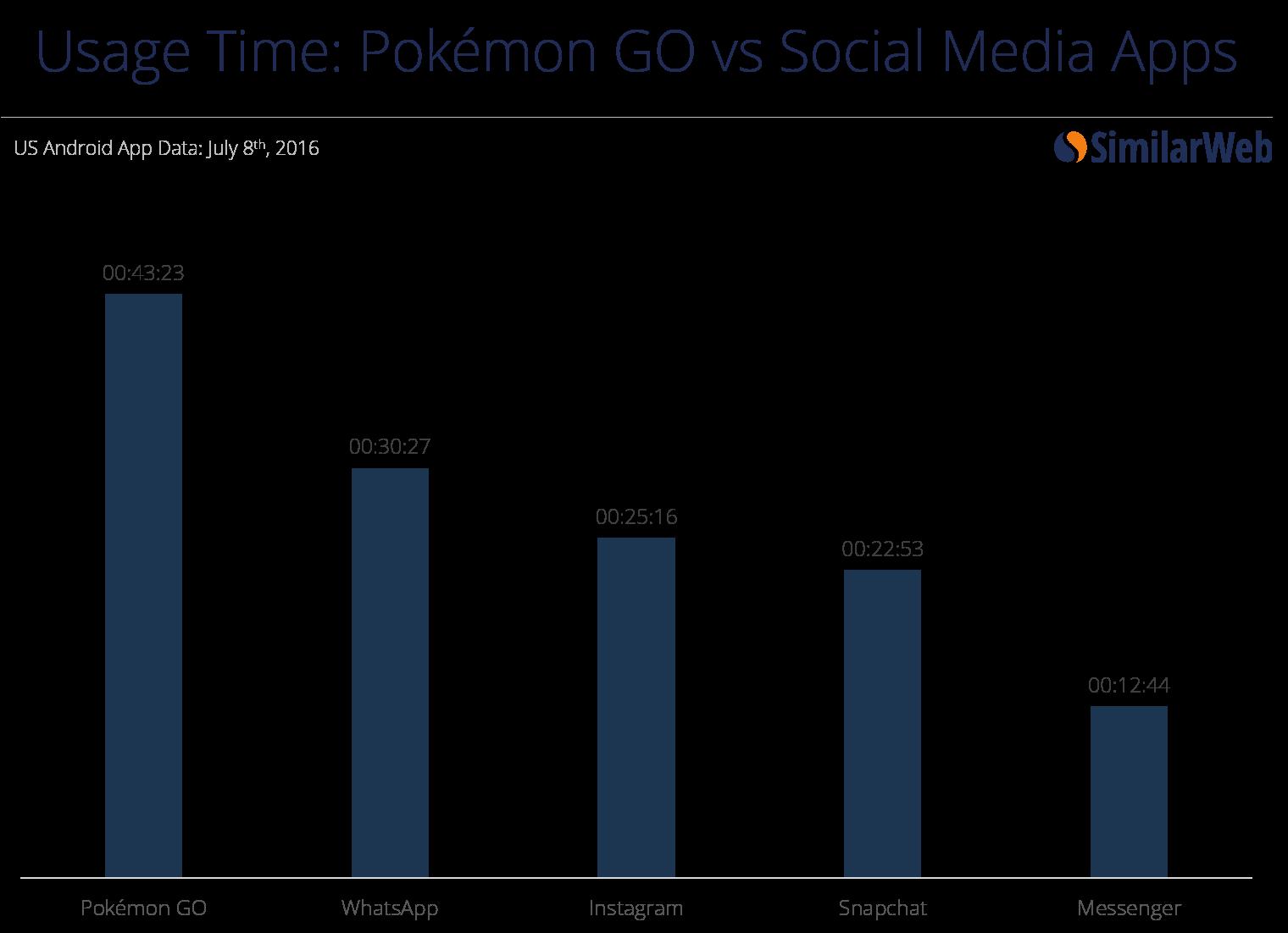 pokemon go vs social media platforms