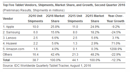 IDC tablet market report Q2 2016