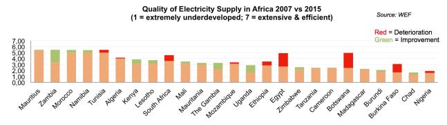 power in Africa KPMG