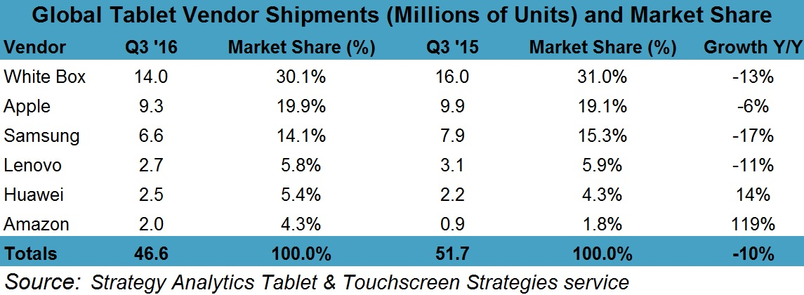 q3-tablet-market