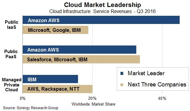 snr-cloud-graph
