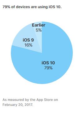 iOS 10 installs