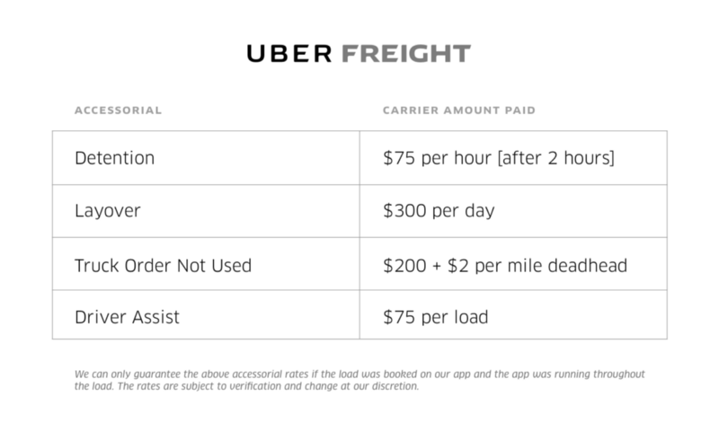 Uber Freight rates