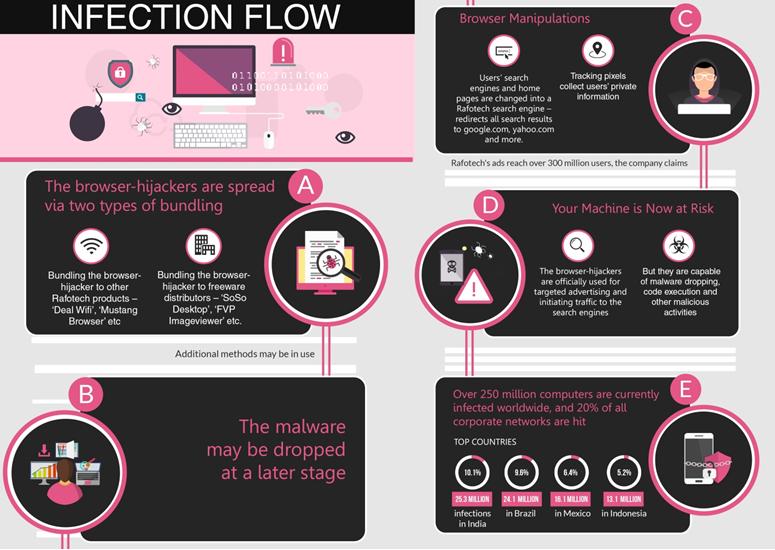 Fireball infection flow